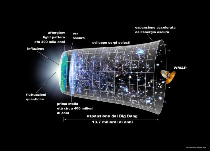 Linea_temporale_della_radiazione_di_fondo